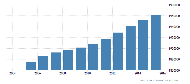 malaysia population ages 10 16 male wb data