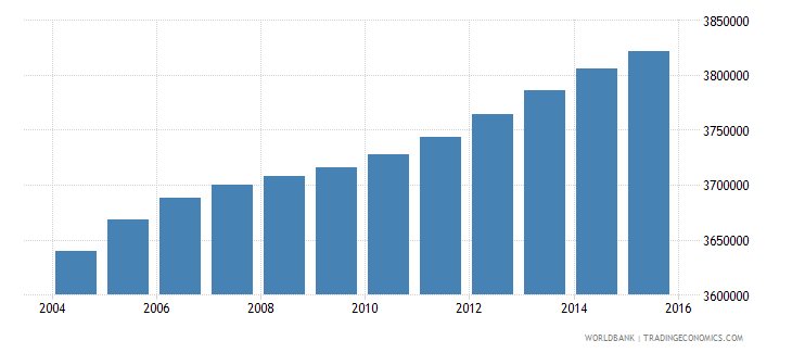 malaysia population ages 10 16 total wb data