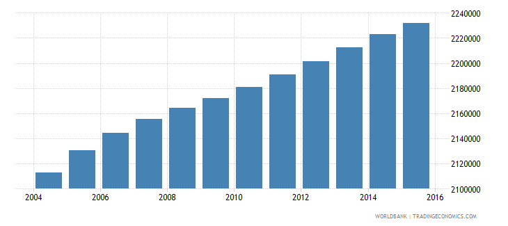 malaysia population ages 10 17 male wb data