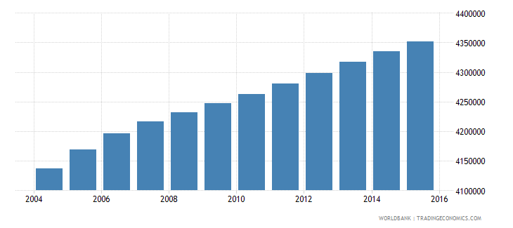 malaysia population ages 10 17 total wb data