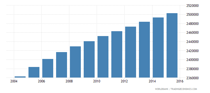 malaysia population ages 10 18 male wb data