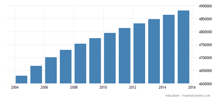 malaysia population ages 10 18 total wb data