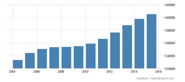 malaysia population ages 11 15 male wb data