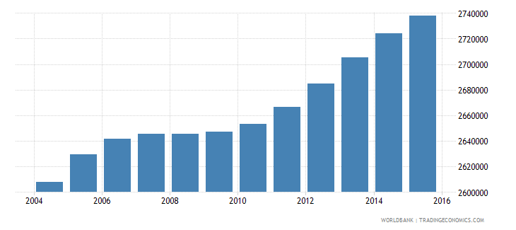 malaysia population ages 11 15 total wb data