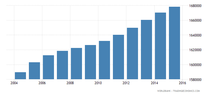 malaysia population ages 11 16 male wb data