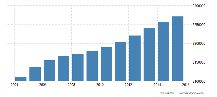 malaysia population ages 11 16 total wb data