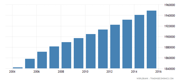 malaysia population ages 11 17 male wb data