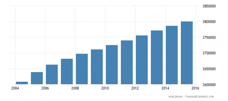 malaysia population ages 11 17 total wb data