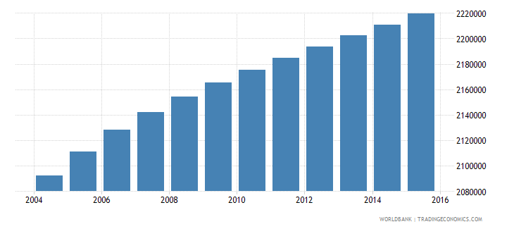 malaysia population ages 11 18 male wb data