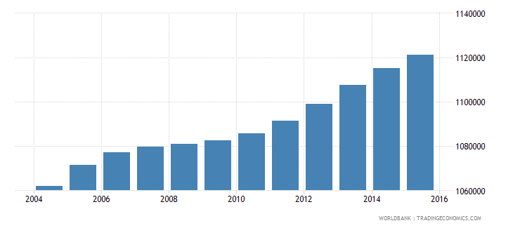 malaysia population ages 12 15 male wb data