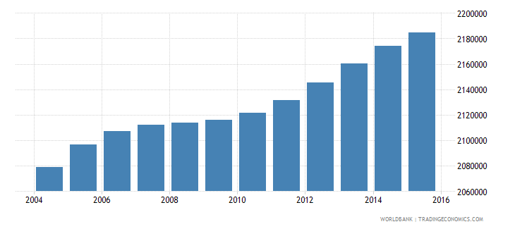 malaysia population ages 12 15 total wb data