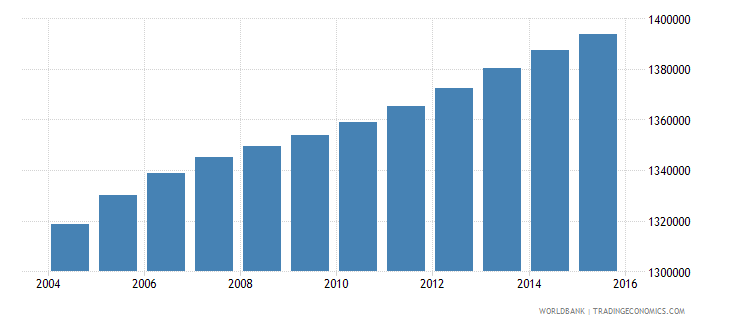 malaysia population ages 12 16 male wb data