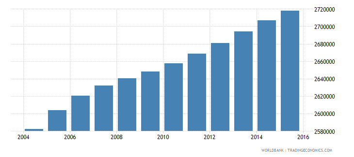 malaysia population ages 12 16 total wb data