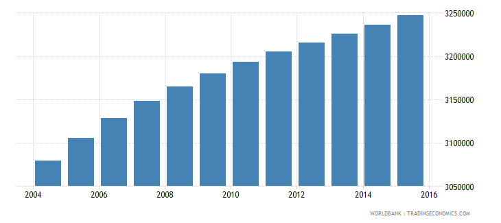 malaysia population ages 12 17 total wb data