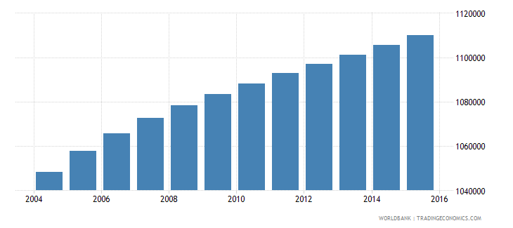 malaysia population ages 13 16 male wb data