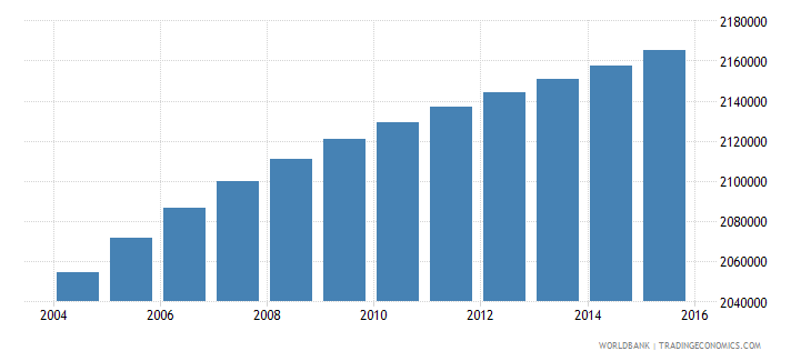 malaysia population ages 13 16 total wb data