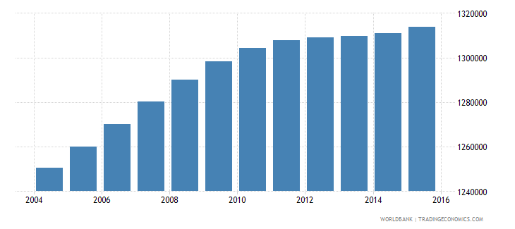 malaysia population ages 13 17 female wb data