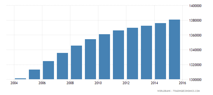malaysia population ages 13 17 male wb data