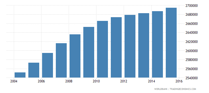 malaysia population ages 13 17 total wb data