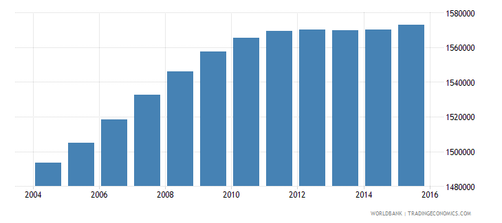 malaysia population ages 13 18 female wb data