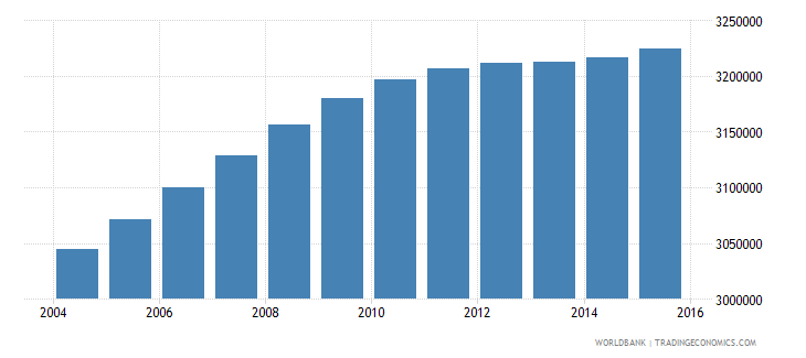 malaysia population ages 13 18 total wb data