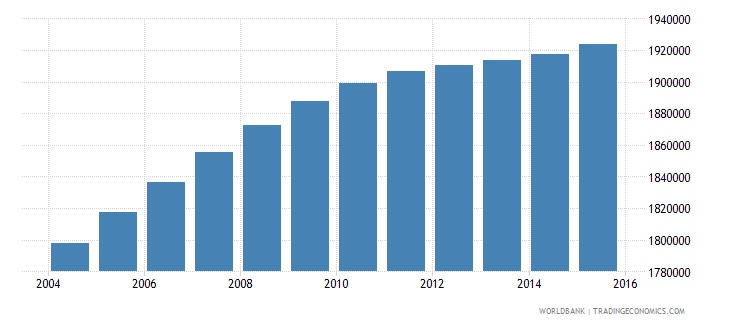 malaysia population ages 13 19 male wb data
