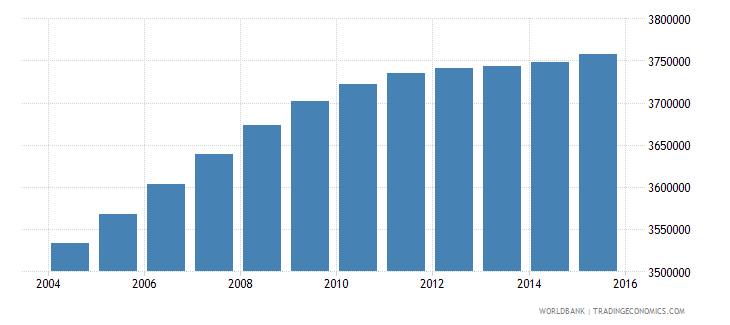 malaysia population ages 13 19 total wb data