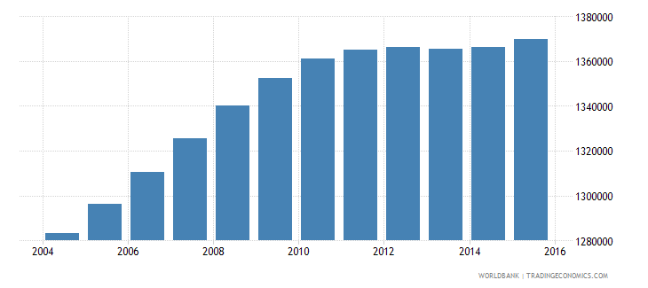 malaysia population ages 14 18 male wb data