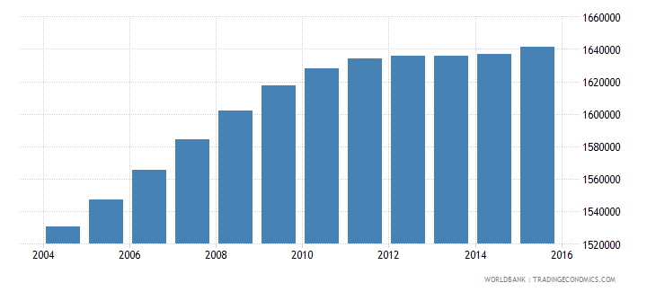 malaysia population ages 14 19 male wb data