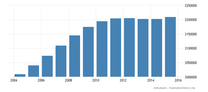 malaysia population ages 14 19 total wb data
