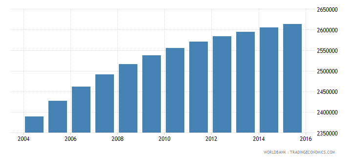 malaysia population ages 15 24 female wb data