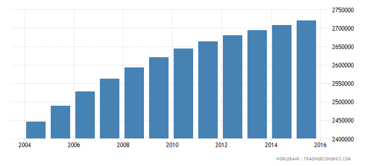 malaysia population ages 15 24 male wb data