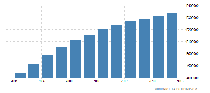 malaysia population ages 15 24 total wb data