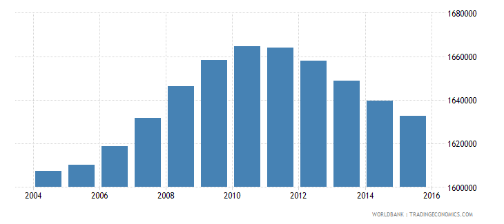 malaysia population ages 3 5 total wb data