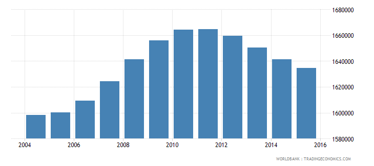malaysia population ages 4 6 total wb data