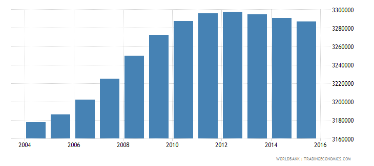 malaysia population ages 5 10 total wb data