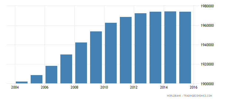 malaysia population ages 5 11 male wb data