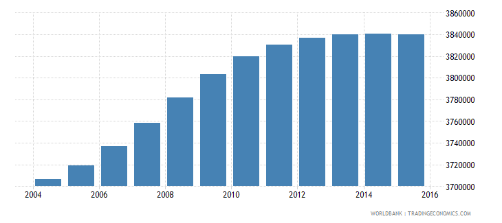 malaysia population ages 5 11 total wb data