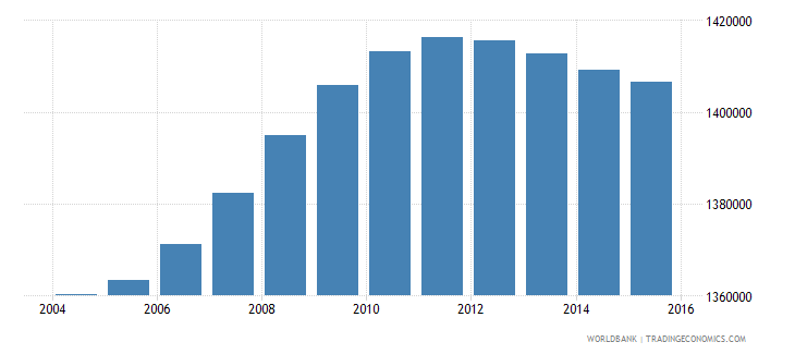 malaysia population ages 5 9 male wb data