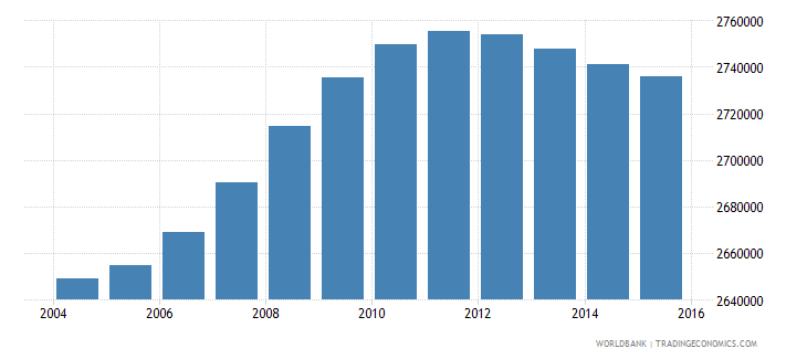 malaysia population ages 5 9 total wb data