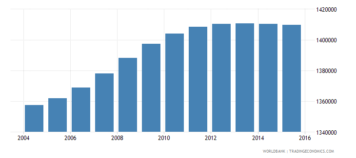 malaysia population ages 6 10 male wb data