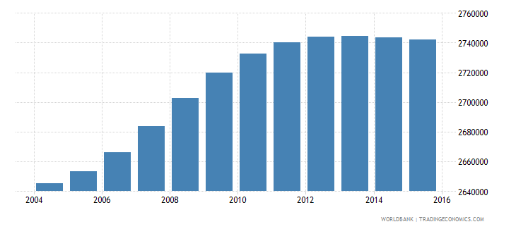 malaysia population ages 6 10 total wb data