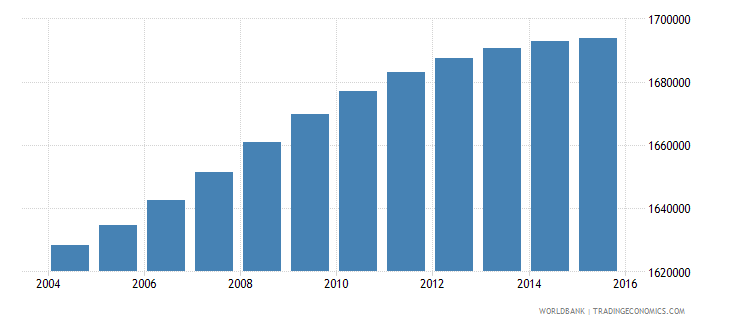 malaysia population ages 6 11 male wb data