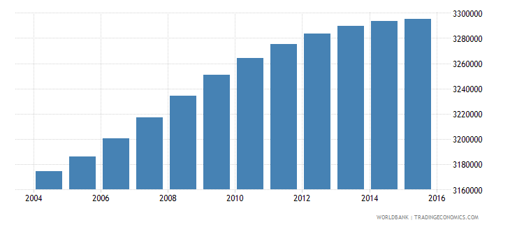malaysia population ages 6 11 total wb data