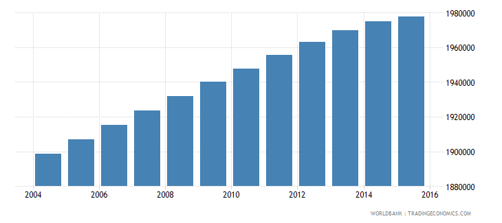 malaysia population ages 6 12 male wb data