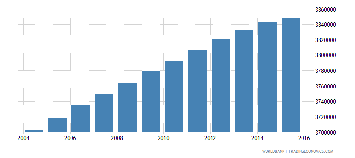 malaysia population ages 6 12 total wb data