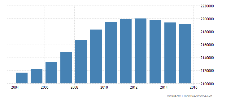 malaysia population ages 6 9 total wb data