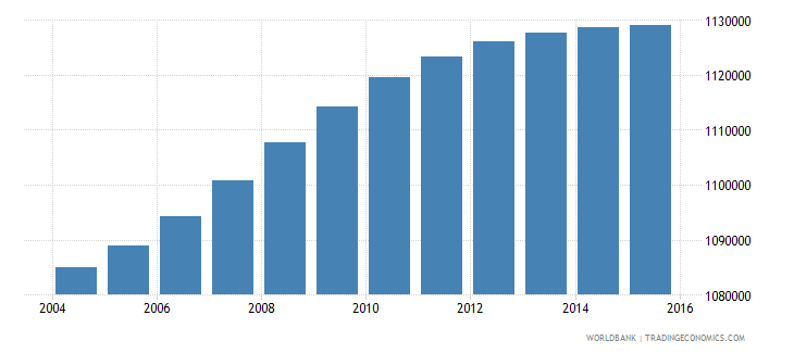 malaysia population ages 7 10 male wb data