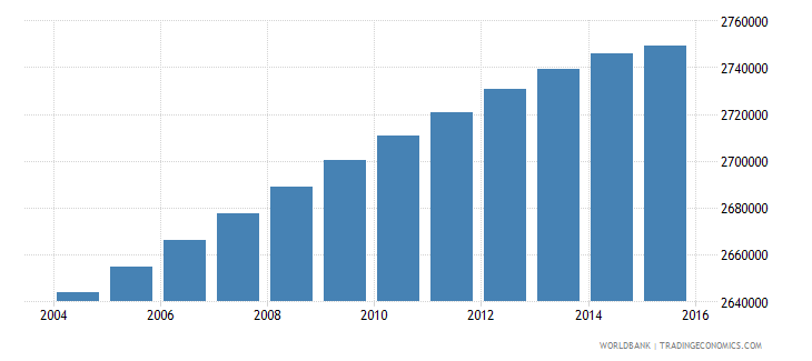 malaysia population ages 7 11 total wb data