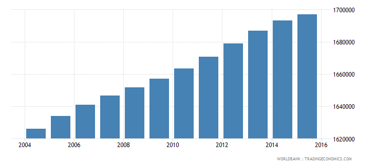malaysia population ages 7 12 male wb data